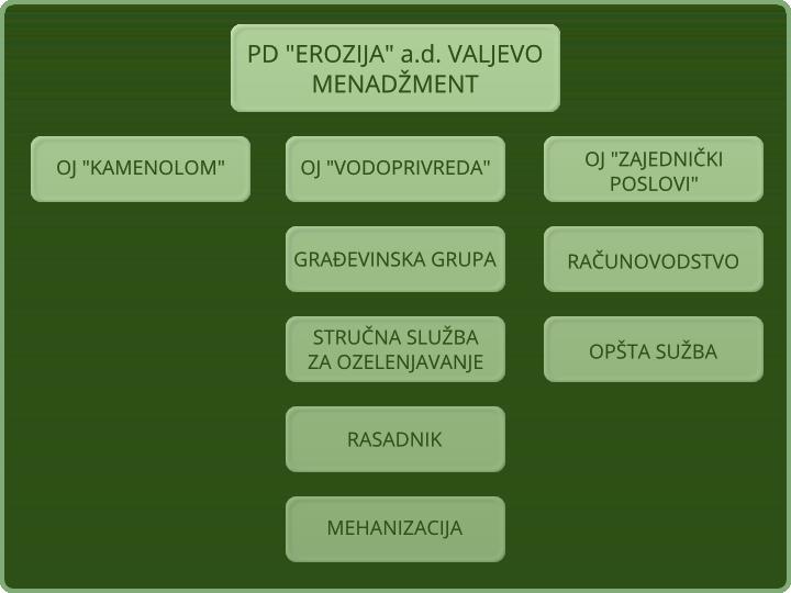 Struktura preduzeća Erozija